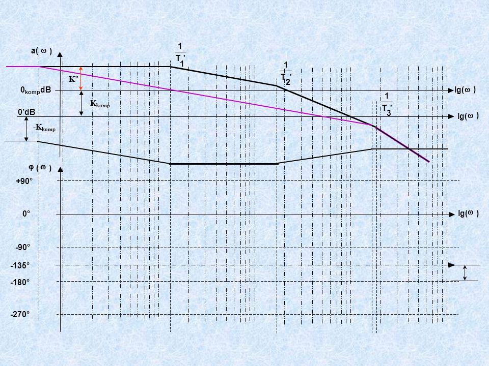 +90° -90° -180° -270° T 1 1 T 1 2 T 1 3 a(  ) lg(  ) 0'dB  (  ) lg(  ) 0° lg(  ) 0 komp dB -135° -K komp K ''