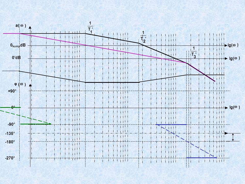 +90° -90° -180° -270° T 1 1 T 1 2 T 1 3 a(  ) lg(  ) 0'dB  (  ) lg(  ) 0° -135° lg(  ) 0 komp dB