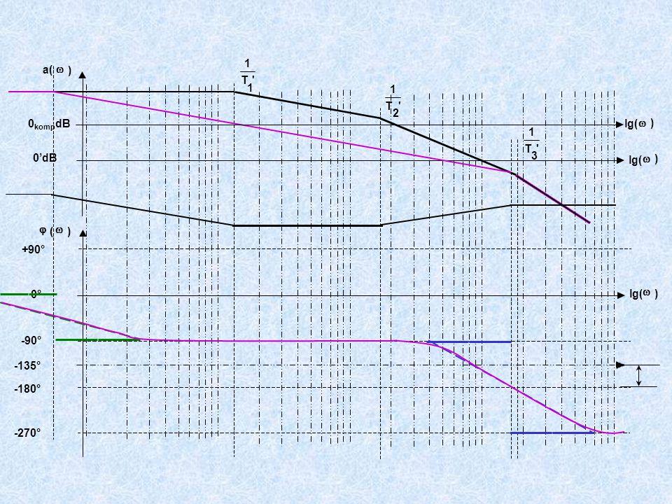 +90° -90° -180° -270° ' T 1 1 'T 1 2 'T 1 3 a(  ) lg(  ) 0'dB  (  ) lg(  ) 0° -135° lg(  ) 0 komp dB