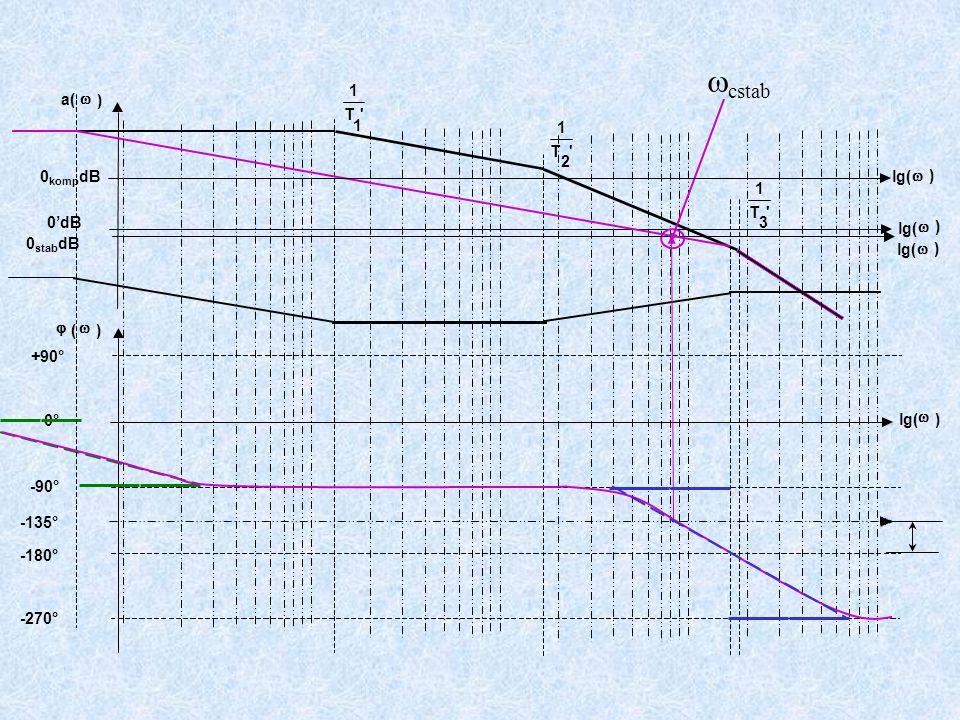 +90° -90° -180° -270° T 1 1 T 1 2 T 1 3 a(  ) lg(  ) 0'dB  (  ) lg(  ) 0°  cstab lg(  ) 0 stab dB -135° lg(  ) 0 komp dB