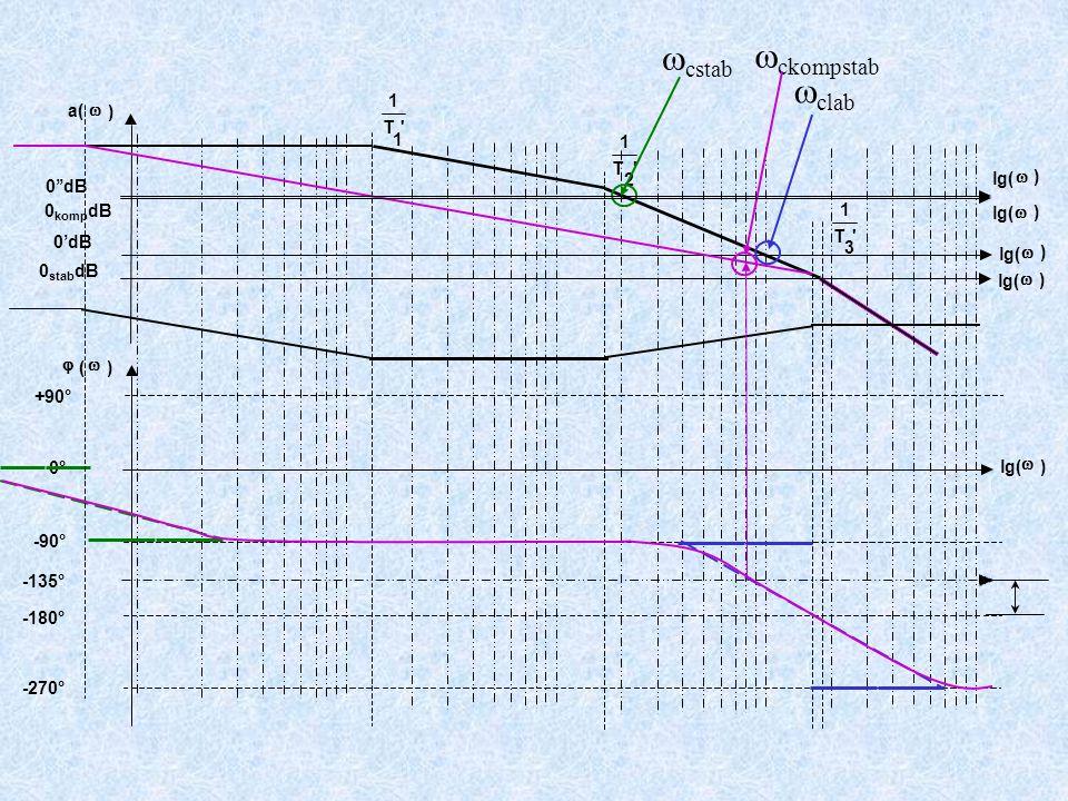 +90° -90° -180° -270° T 1 1 T 1 2 T 1 3 a(  ) lg(  ) 0'dB  (  ) lg(  ) 0°  ckompstab lg(  ) 0 stab dB -135°  clab lg(  ) 0''dB  cstab lg(  ) 0 komp dB