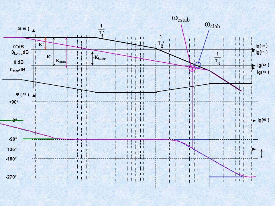 +90° -90° -180° -270° T 1 1 T 1 2 T 1 3 a(  ) lg(  ) 0'dB  (  ) lg(  ) 0°  cstab lg(  ) 0 stab dB -135°  clab lg(  ) 0 komp dB lg(  ) 0''dB -K komp K '' K'K' K stab