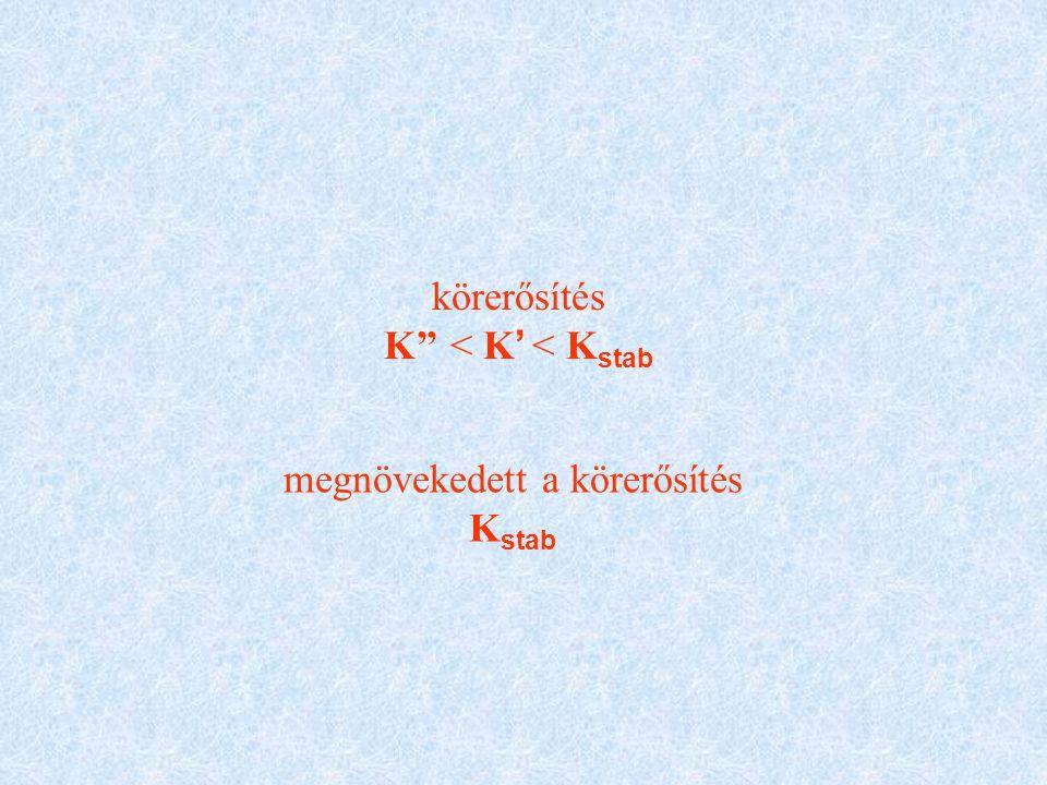 körerősítés K'' < K ' < K stab megnövekedett a körerősítés K stab