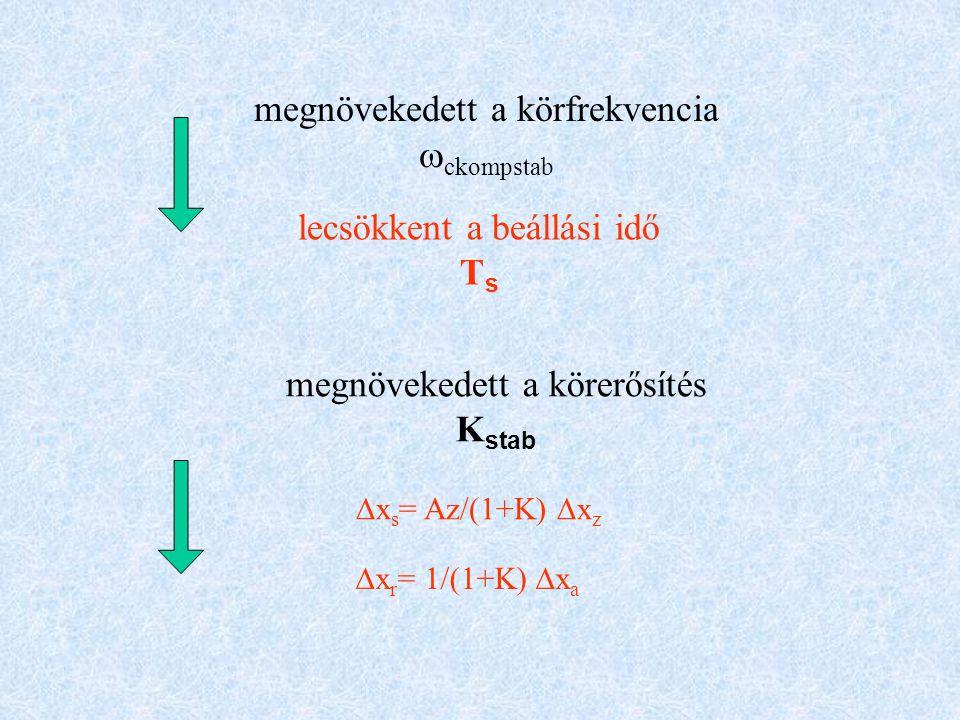 megnövekedett a körerősítés K stab megnövekedett a körfrekvencia  ckompstab lecsökkent a beállási idő T s  x s = Az/(1+K)  x z  x r = 1/(1+K)  x