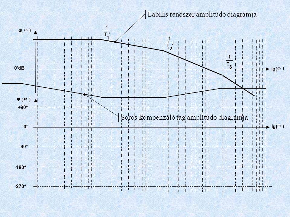 +90° -90° -180° -270° 'T 1 1 'T 1 2 'T 1 3 a(  ) lg(  ) 0'dB  (  ) lg(  ) 0° Labilis rendszer amplitúdó diagramja Soros kompenzáló tag amplitúdó