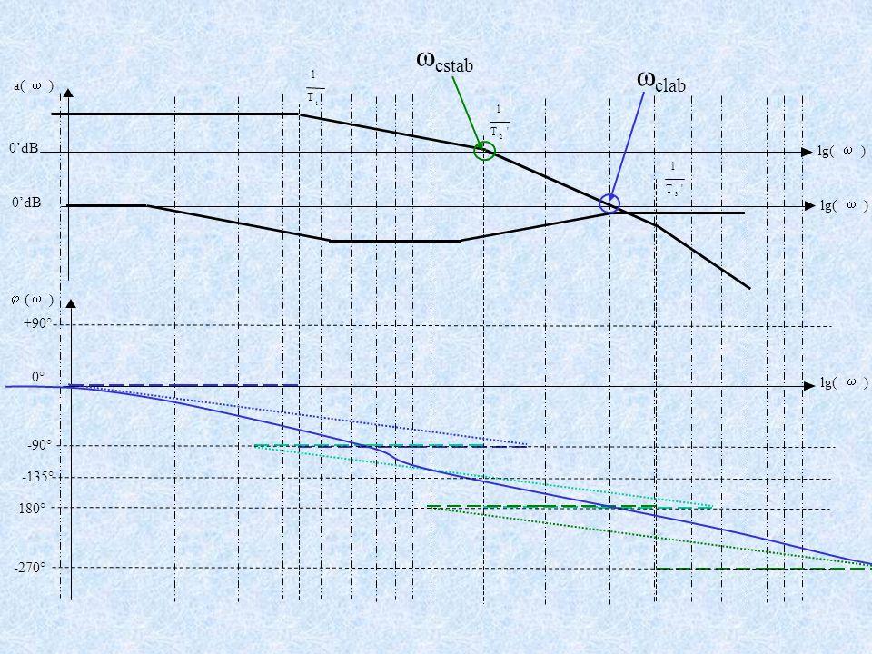 +90° -90° -180° -270° 'T 1 1 'T 1 2 'T 1 3 a(  )  (  ) lg(  ) 0° )lg(  )  0'dB -135°  clab  cstab