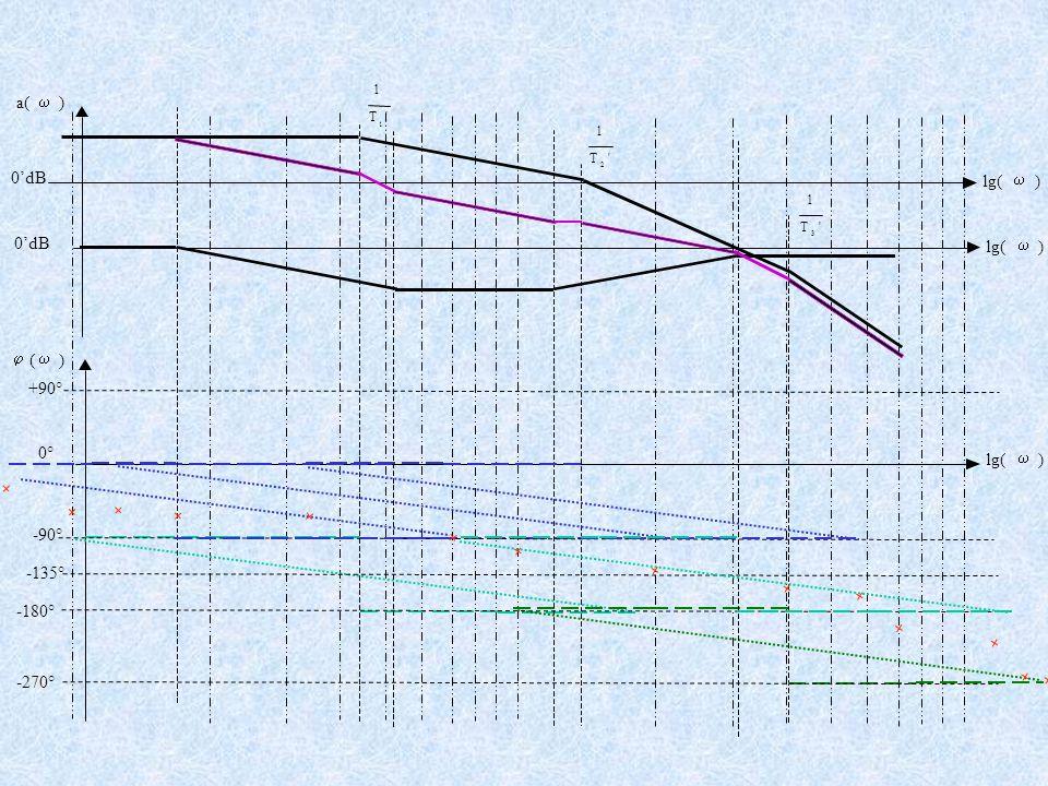 +90° -90° -180° -270° T 1 1 T 1 2 T 1 3 a(  )  (  ) lg(  ) 0° )lg(  )  0'dB -135°