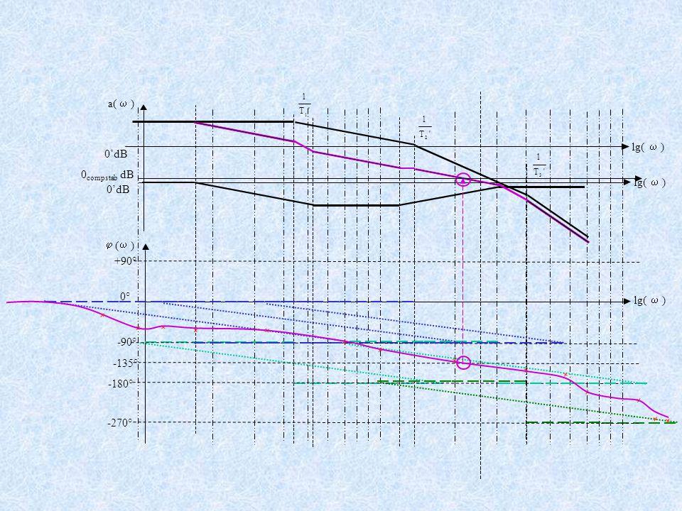+90° -90° -180° -270° 'T 1 1 'T 1 2 'T 1 3 a(  )  (  ) lg(  ) 0° )lg(  )  0'dB -135° 0 compstab dB