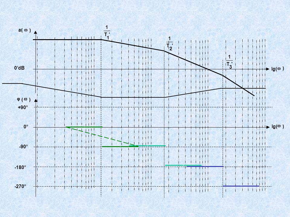 +90° -90° -180° -270° 'T 1 1 'T 1 2 'T 1 3 a(  ) lg(  ) 0'dB  (  ) lg(  ) 0°
