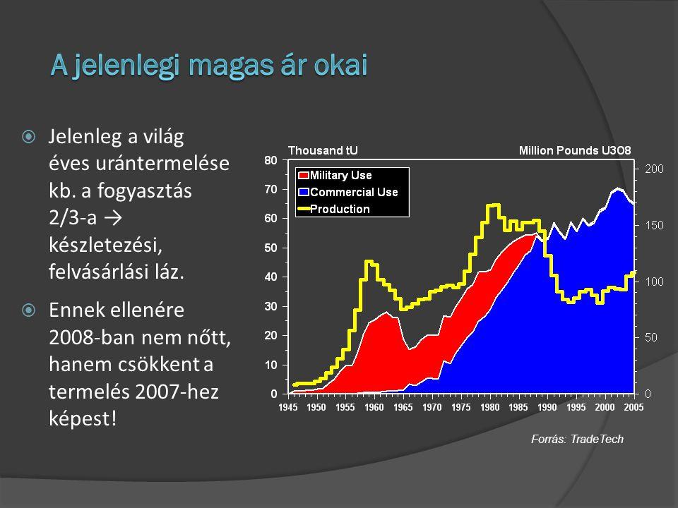  Jelenleg a világ éves urántermelése kb. a fogyasztás 2/3-a → készletezési, felvásárlási láz.  Ennek ellenére 2008-ban nem nőtt, hanem csökkent a te