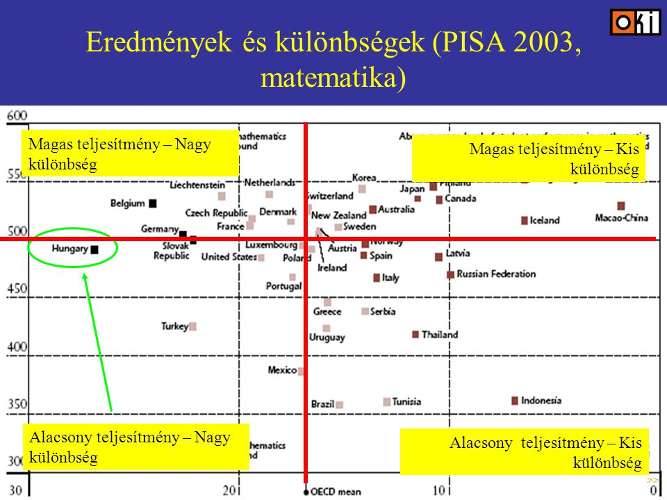 Eredmények és különbségek (PISA 2003, matematika) Magas teljesítmény – Nagy különbség Magas teljesítmény – Kis különbség Alacsony teljesítmény – Nagy különbség Alacsony teljesítmény – Kis különbség >>
