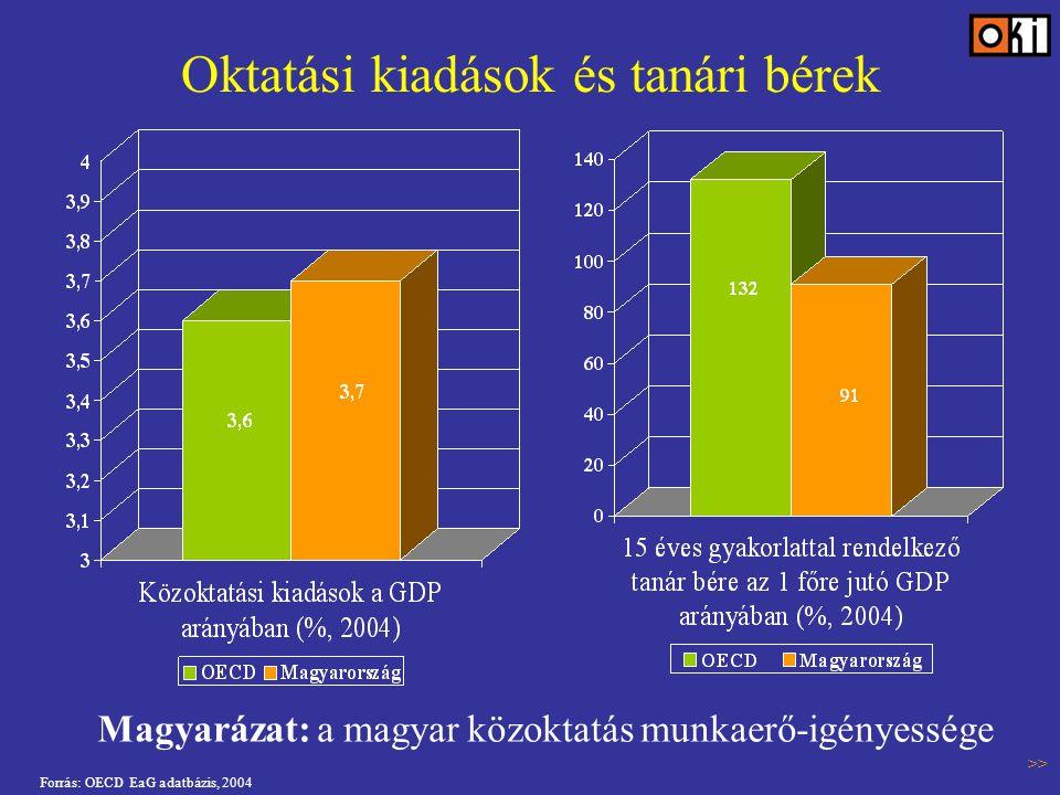 Oktatási kiadások és tanári bérek Forrás: OECD EaG adatbázis, 2004 Magyarázat: a magyar közoktatás munkaerő-igényessége >>