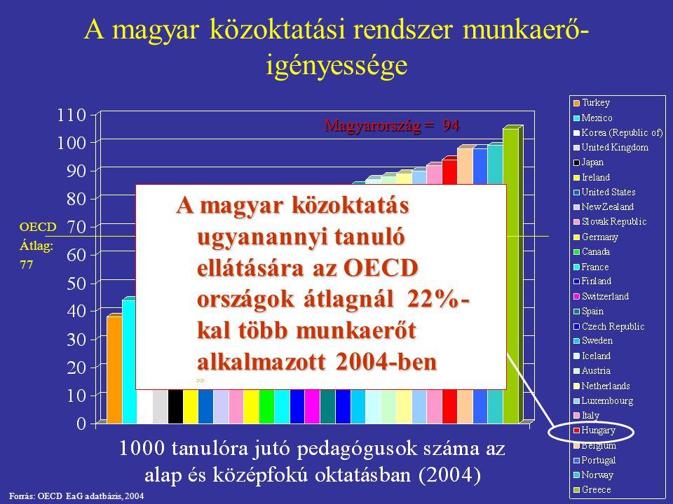 A magyar közoktatási rendszer munkaerő- igényessége Forrás: OECD EaG adatbázis, 2004 OECD Átlag: 77 Magyarország = 94 A magyar közoktatás ugyanannyi tanuló ellátására az OECD országok átlagnál 22%- kal több munkaerőt alkalmazott 2004-ben A magyar közoktatás ugyanannyi tanuló ellátására az OECD országok átlagnál 22%- kal több munkaerőt alkalmazott 2004-ben >>