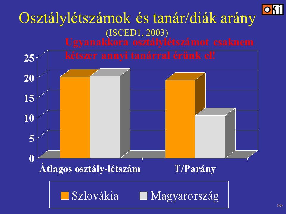 Osztálylétszámok és tanár/diák arány (ISCED1, 2003) Ugyanakkora osztálylétszámot csaknem kétszer annyi tanárral érünk el.