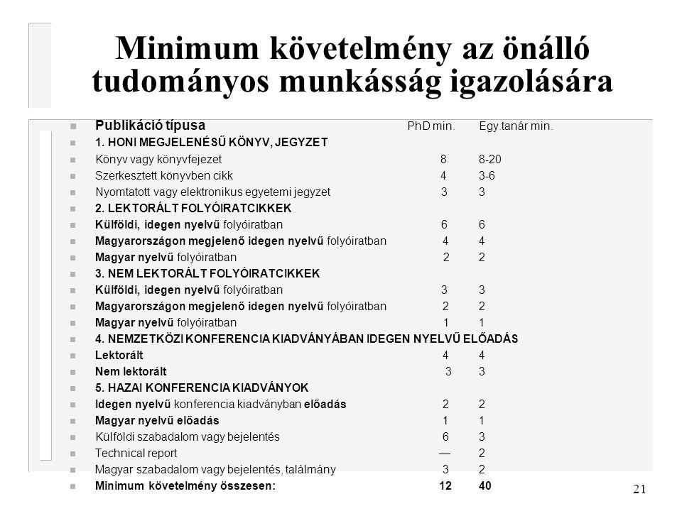 21 Minimum követelmény az önálló tudományos munkásság igazolására Publikáció típusa PhD min.Egy.tanár min. 1. HONI MEGJELENÉSŰ KÖNYV, JEGYZET Könyv va