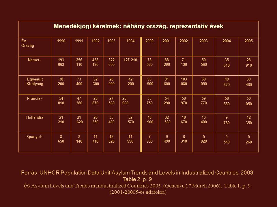 Menekült státusz iránti kérelmek 2004-2005 Forrás: UNHCR Population Data Unit: Asylum Trends and Levels in Industrialized Countries, 2005, Geneva, 17 March 2006,, 5.old