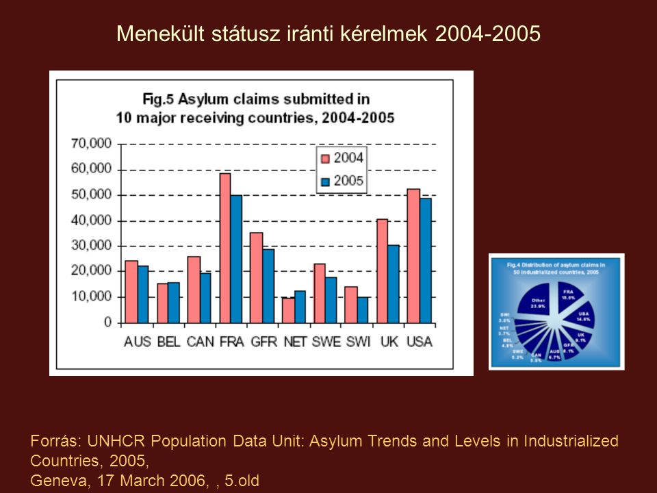 Forrás: UNHCR Population Data Unit: Asylum Trends and Levels in Industrialized Countries, 2005, Geneva, 17 March 2006, p.