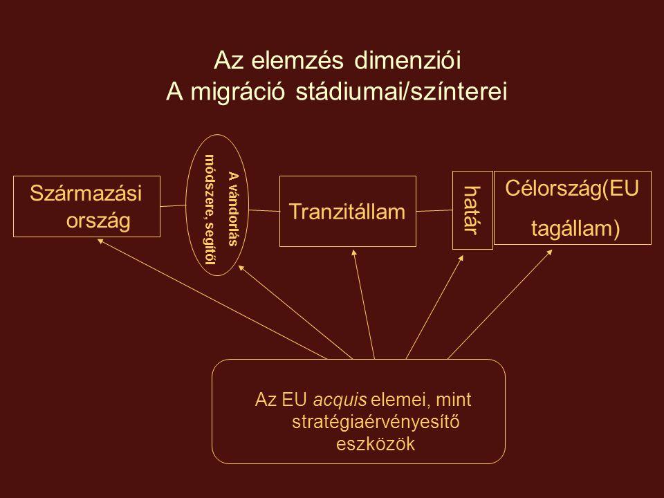 Az elemzés dimenziói – a migrációs acquis főbb elemei Származási ország Tranzitállam Célország (EU tagállam) határ A vándorlás módszere, segítői Bevándorlási szabályok (hatása); Embercsempészet, emberkereskedelem elleni harc Külső határ őrizete és ellenőrzése, belépési feltételek; A belső határ ellenőrzés lebontása EU bevándorláspolitika - munkavállalók, szolgáltatók - kutatók, diákok - családegyesítés Együttműködés harmadik országokkal a migráció kezelésében Szállítók felelőssége TranzitvízumVízum; Tiltólisták (Schengen) Integráció Idegenellenesség és rasszizmus elleni harc, diszkriminációtilalom A menekülés okainak felszámolása Feltartóztatás nemzetközi vizeken Biztonságos harmadik ország Menekültügyi acquis Felelősség- és tehermegosztás a menekültügyben Biztonságos származási országgá minősítés OkmányvédelemVisszaadási egyezmények Együttműködés a visszaküldésben / kitoloncolásban