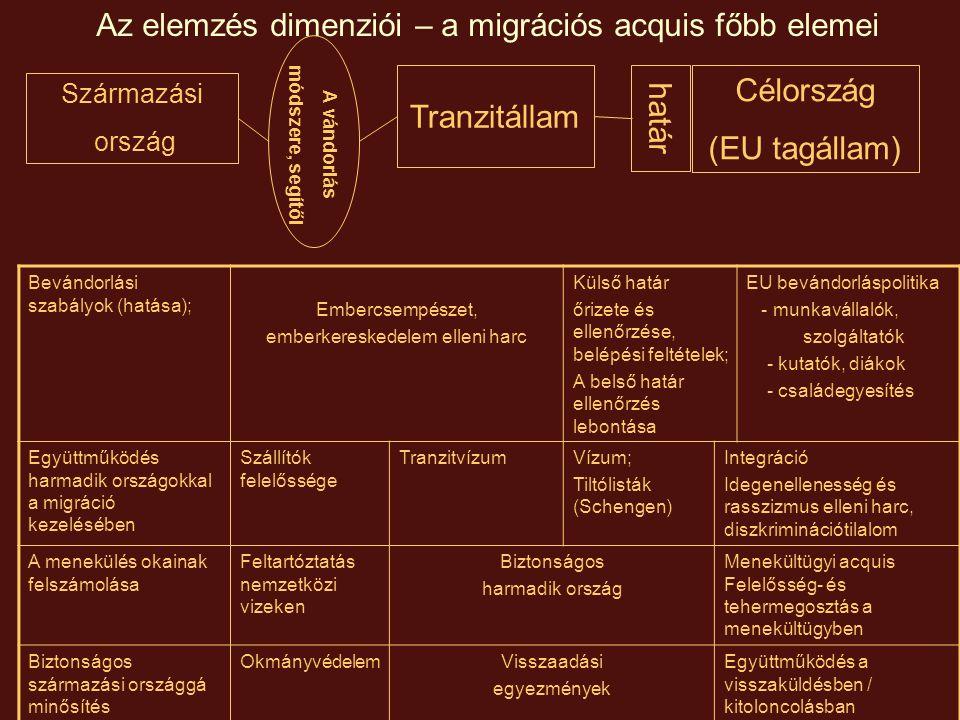 Az elemzés dimenziói Az EU viszonya a migránsok különböző osztályaihoz Preferáltak Fenntartással fogadottak Játszmabábuk Kitaszítottak