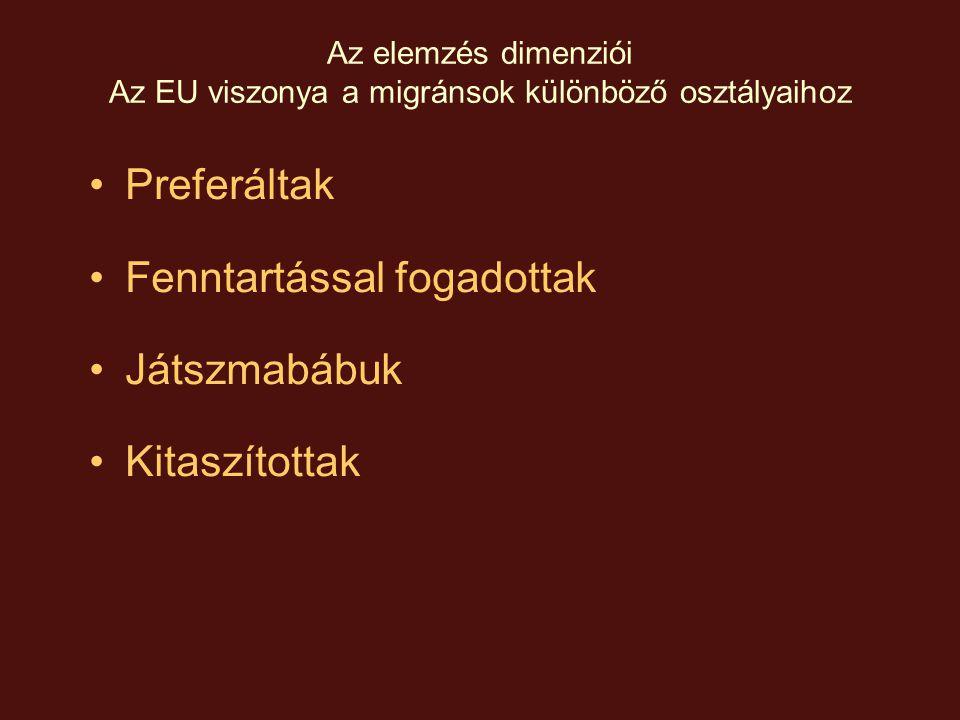 Az elemzés dimenziói Áttekintő kép a migrációs politika csomópontjairól (A dimenziók metszetei) A migráció típusa A migráns helyzete az EU s zem- szögéből PreferáltFenntartással fogadott JátszmabábúKitaszított Reguláris EU tagállam polgára EGT tagállam és Svájc állampolgára Új tagok állam- polgárai, Európa Megállapodások Társult tagok (Törökország) ACP és Maghreb országok; Visszaadási egyezmények partnerállamai; Kelet- Európa, Balkán Megtaga- dott vízum S.