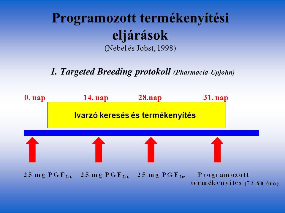 Programozott termékenyítési eljárások (Nebel és Jobst, 1998) 1. Targeted Breeding protokoll (Pharmacia-Upjohn) 0. nap 14. nap28.nap 31. nap Ivarzó ker