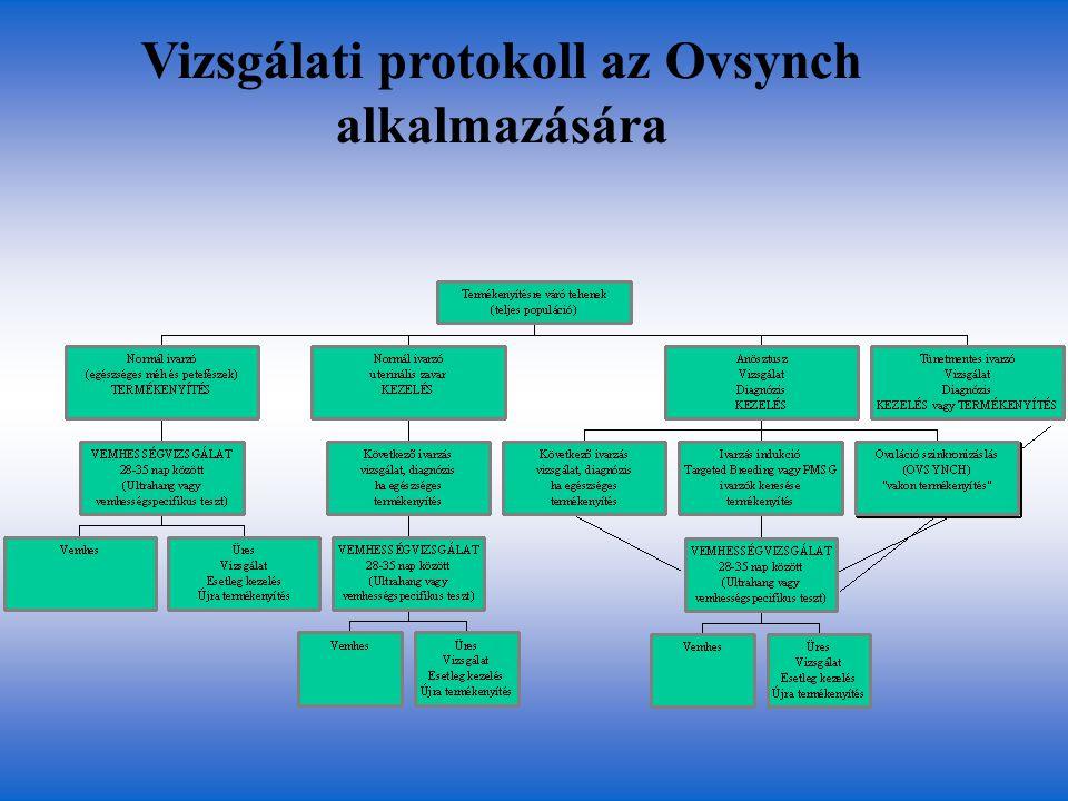Vizsgálati protokoll az Ovsynch alkalmazására