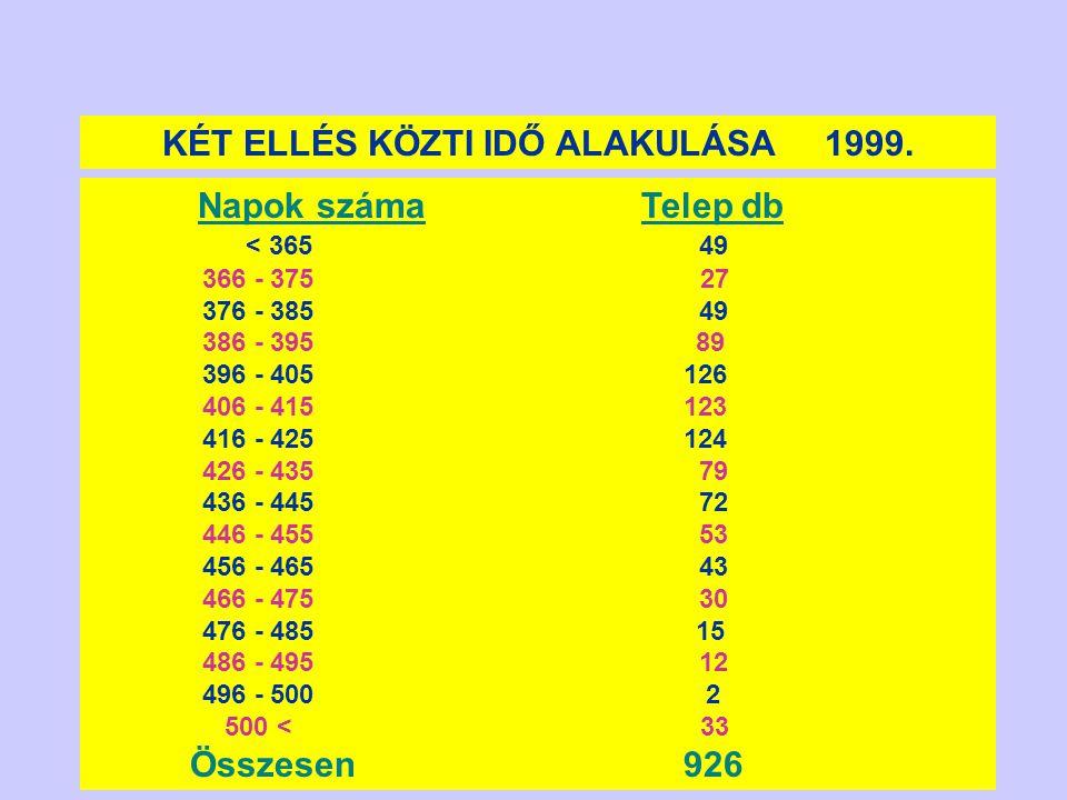 Kísérleti eredmények 200120022002/2 Tehenek695200168 Pontos diagnózis 694010164 Fals pozitív010404 Fals negatív01500