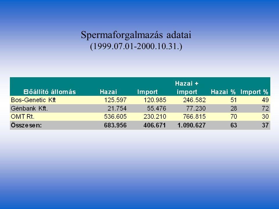 Spermaforgalmazás adatai (1999.07.01-2000.10.31.)