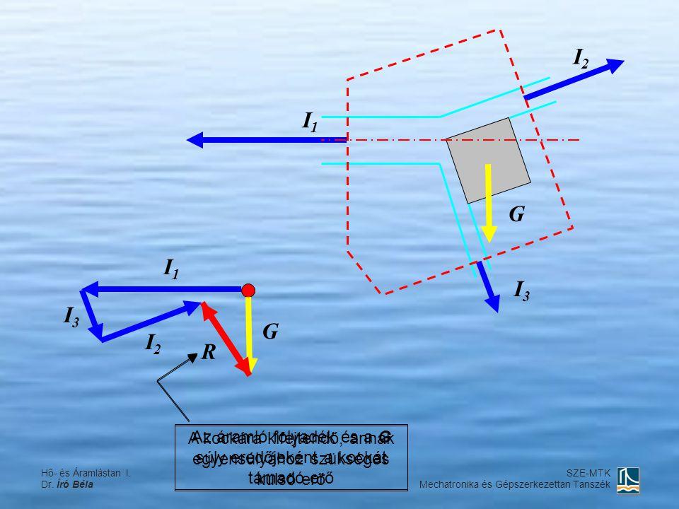 A kockára kifejtendő, annak egyensúlyához szükséges külső erő Az áramló folyadék és a G súly eredőjeként a kockát támadó erő I3I3 Hő- és Áramlástan I.