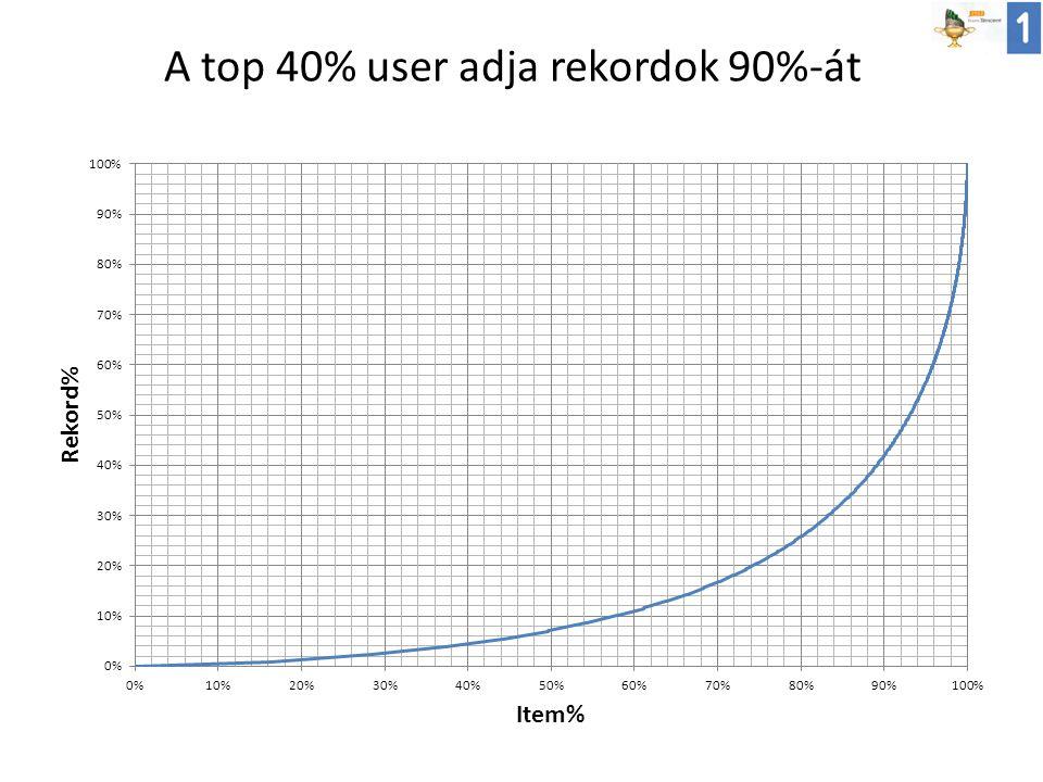 A top 40% user adja rekordok 90%-át