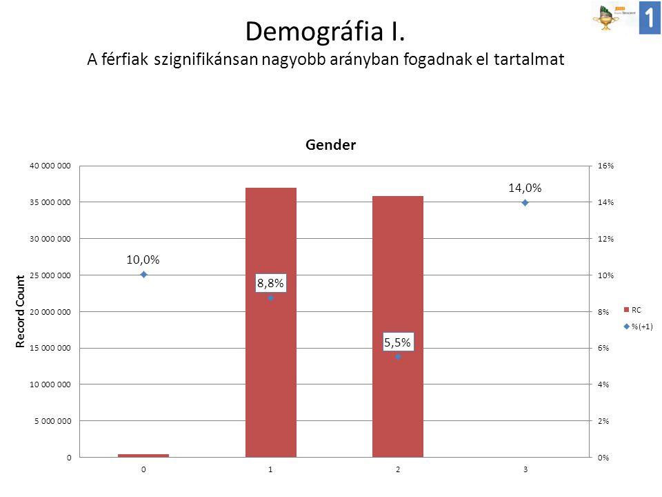 Demográfia I. A férfiak szignifikánsan nagyobb arányban fogadnak el tartalmat