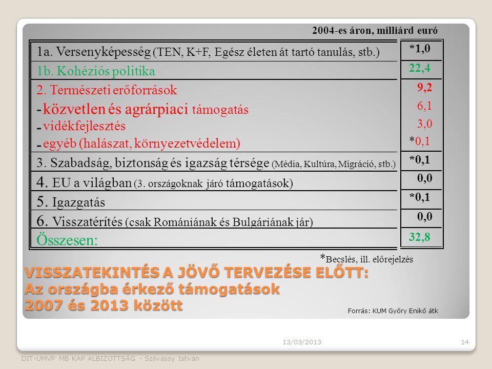 VISSZATEKINTÉS A JÖVŐ TERVEZÉSE ELŐTT: Az országba érkező támogatások 2007 és 2013 között 13/03/2013 DIT-UMVP MB KAP ALBIZOTTSÁG - Szilvássy István 14 2004-es áron, milliárd euró 1a.