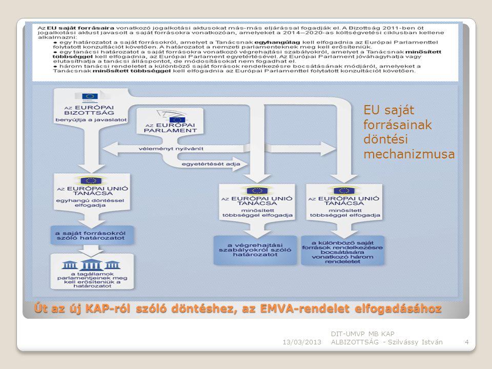 Ágazat- specifikus jogi aktusokat a Tanács és az Európai Parlament együttdöntési eljárással fogadja el.