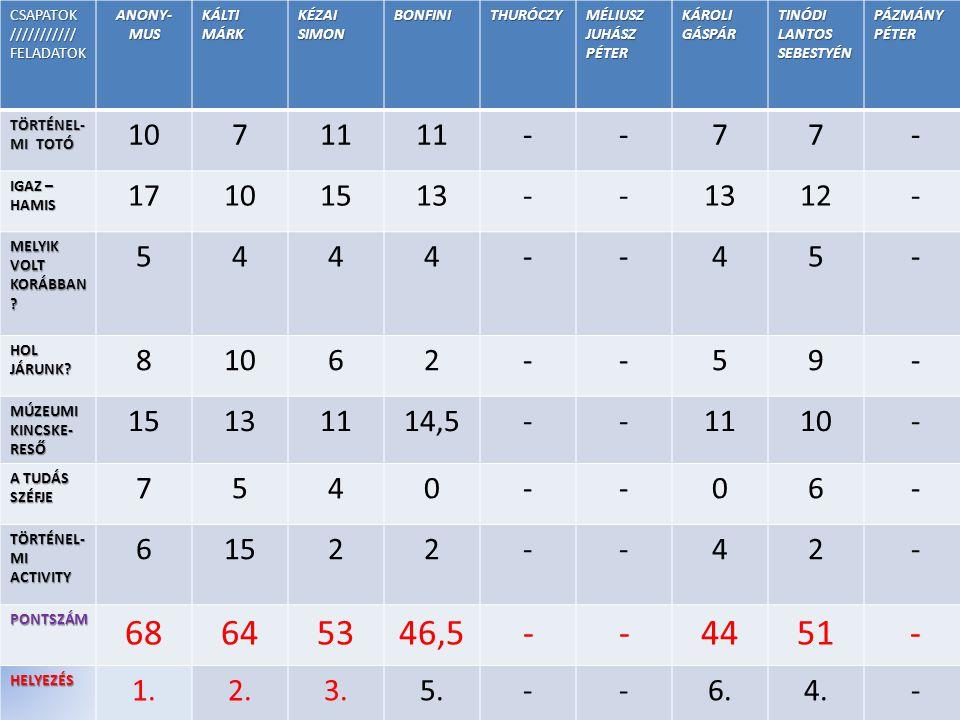 CSAPATOK///////////FELADATOK ANONY- MUS KÁLTI MÁRK KÉZAI SIMON BONFINITHURÓCZY MÉLIUSZ JUHÁSZ PÉTER KÁROLI GÁSPÁR TINÓDI LANTOS SEBESTYÉN PÁZMÁNYPÉTER TÖRTÉNEL- MI TOTÓ 10711 --77- IGAZ – HAMIS 17101513-- 12- MELYIK VOLT KORÁBBAN .