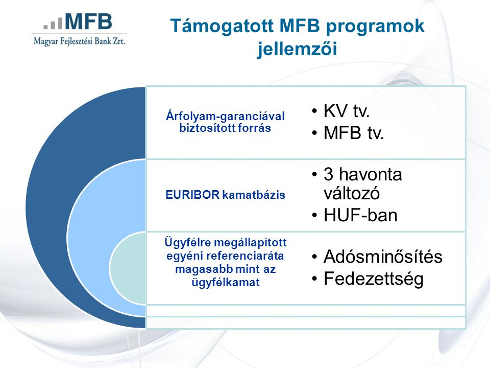 MFB Vállalkozásfinanszírozási Program Támogatás Plusz termékek MFB Vállalkozásfinanszírozási Program Támogatás Plusz Támogatást Megelőlegező Hitel Típuséven túli lejáratú forgóeszköz hitel Hitelösszeglegfeljebb a beruházáshoz kapcsolódó támogatási szerződésben szereplő, előlegként nem folyósítható összeg Ügyleti kamat3 havi BUBOR+3,5 %/év* Futamidőlegfeljebb a beruházás pénzügyi befejezését követő 6.hónap Saját erőnem szükséges Törlesztés ütemezésea támogatási szerződés alapján a támogató szervezet által folyósított támogatásból a tőketartozás automatikusan előtörlesztésre kerül Megjegyzés:* nem lehet kevesebb, mint az egyéni referencia kamatláb mértéke ** 3 havi BUBOR 5,5% (www.mnb.hu, 2013.02.05) 3 havi BUBOR** + 3,5 %/év