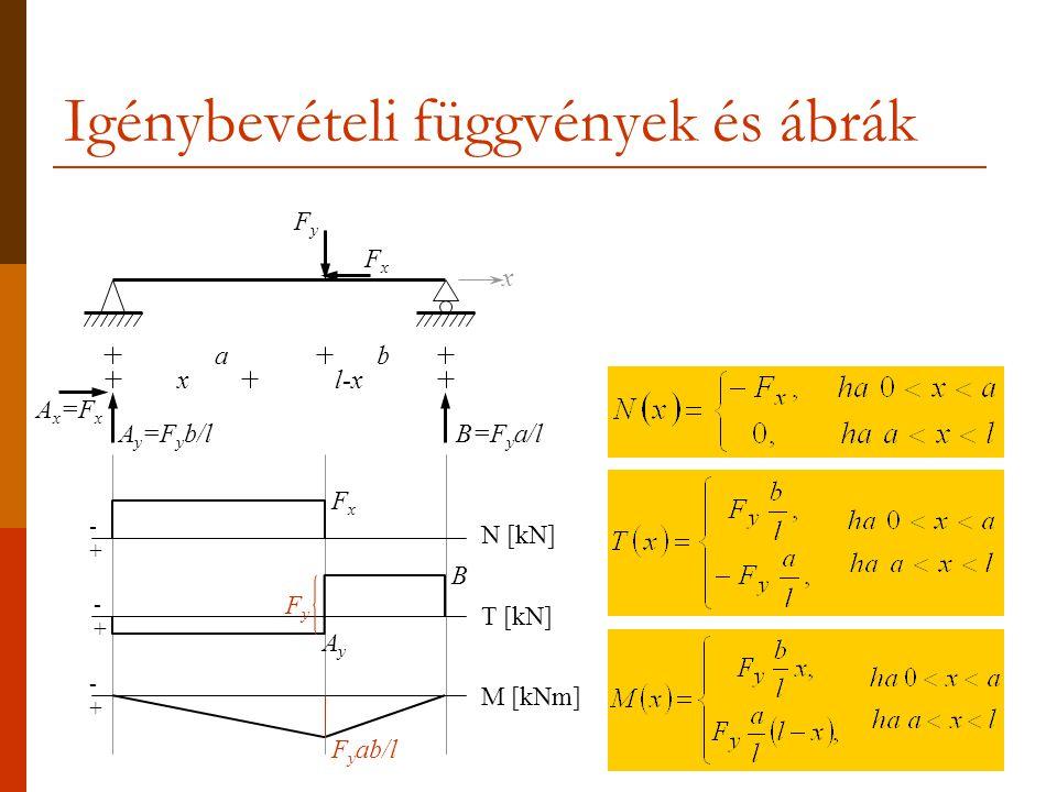 Igénybevételi függvények és ábrák a b FyFy A y =F y b/lB=F y a/l x FxFx x l-x -+-+ FxFx N [kN] -+-+ F y ab/l M [kNm] B -+-+ FyFy AyAy T [kN] A x =F x