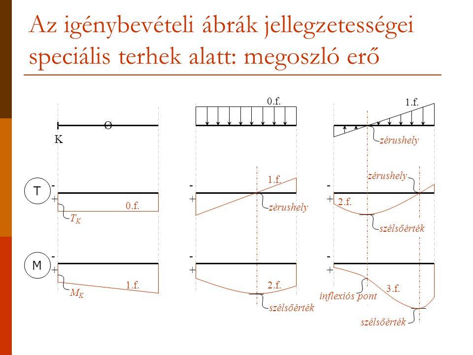 Az igénybevételi ábrák jellegzetességei speciális terhek alatt: megoszló erő K -+-+ -+-+ Ø -+-+ -+-+ -+-+ -+-+ TKTK 0.f. MKMK 1.f. 0.f. 1.f. 2.f. zéru