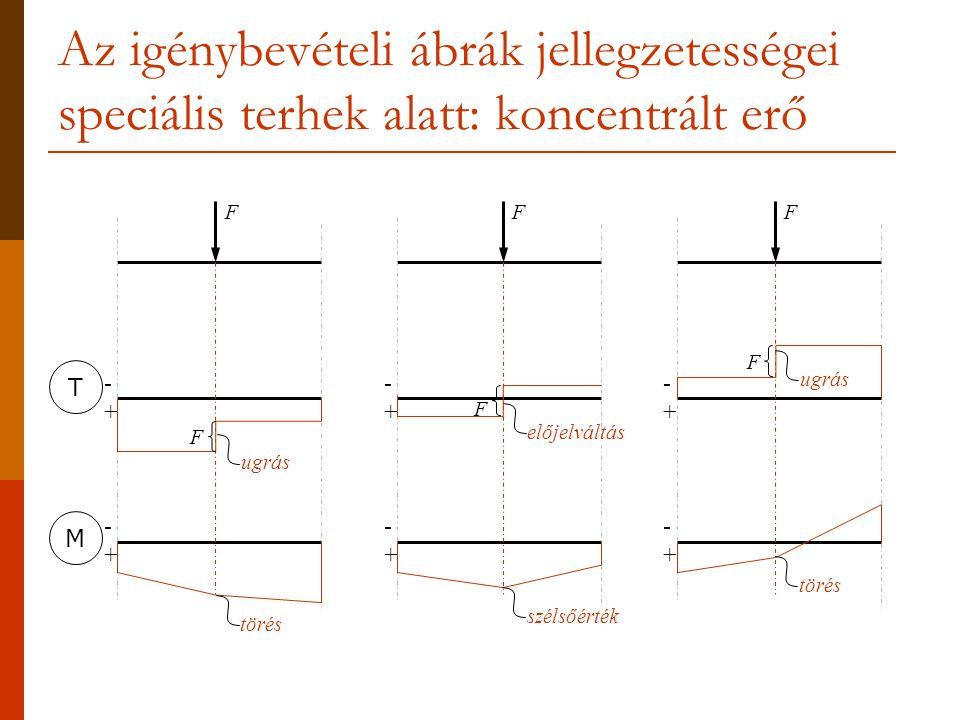 Az igénybevételi ábrák jellegzetességei speciális terhek alatt: koncentrált erő -+-+ -+-+ -+-+ -+-+ -+-+ -+-+ ugrás F FFF F F törés előjelváltás szélsőérték ugrás törés TM
