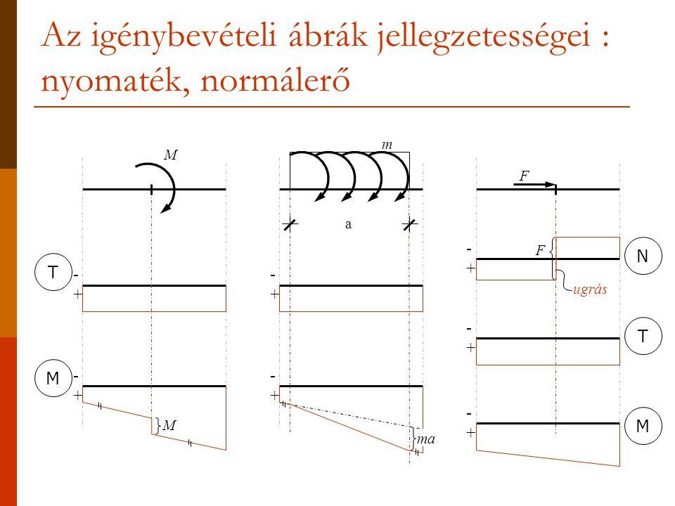 Az igénybevételi ábrák jellegzetességei : nyomaték, normálerő -+-+ -+-+ -+-+ -+-+ -+-+ -+-+ TM M a ma M m F -+-+ TMN ugrás F