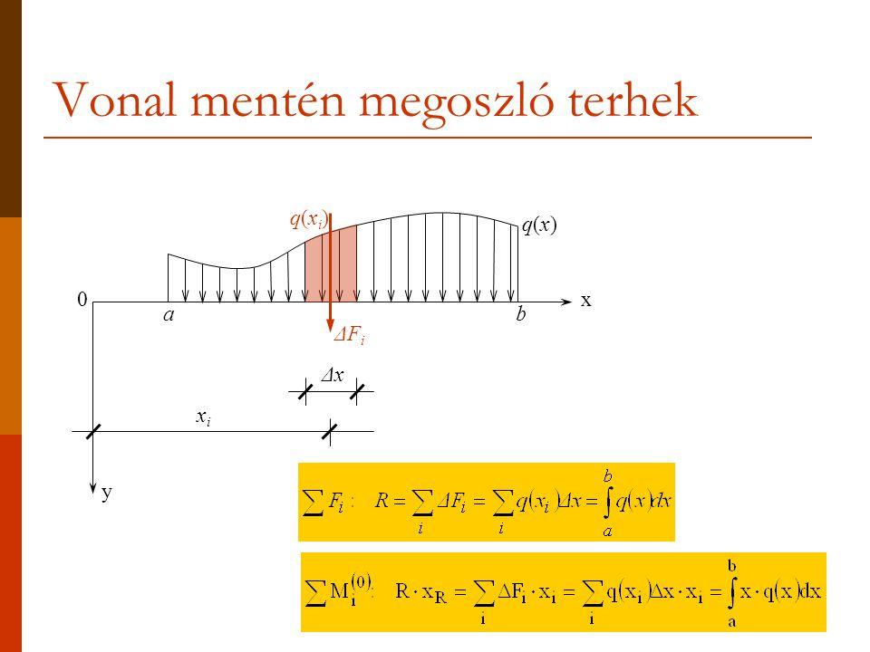 Vonal mentén megoszló terhek ab 0 q(x)q(x) ΔFiΔFi xixi ΔxΔx q(xi)q(xi) y x
