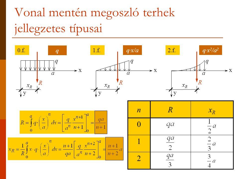 Vonal mentén megoszló terhek jellegzetes típusai nRxRxR 0 1 2 y x y x y x aa a qq q RRR 0.f.2.f.1.f. q q·x 2 /a 2 q·x/a xRxR xRxR xRxR