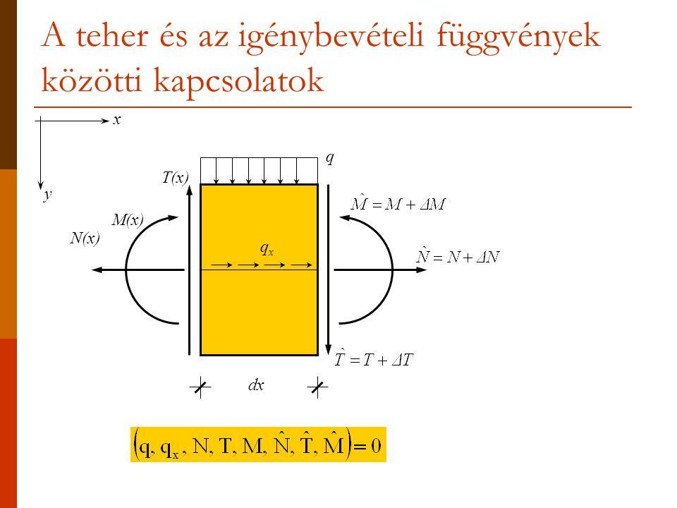 A teher és az igénybevételi függvények közötti kapcsolatok dx N(x) T(x) M(x) q qxqx x y