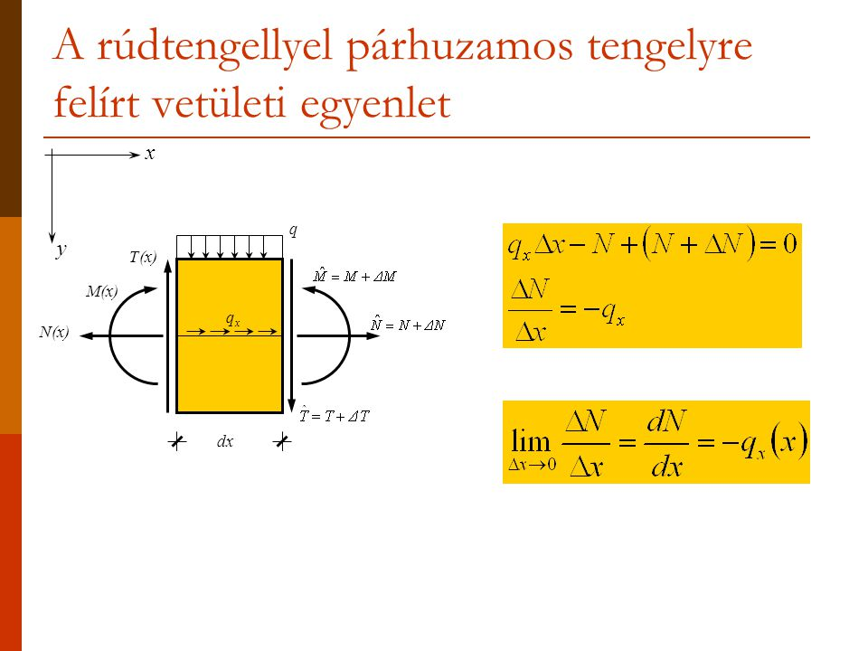 A rúdtengellyel párhuzamos tengelyre felírt vetületi egyenlet dx N(x) T(x) M(x) q qxqx x y