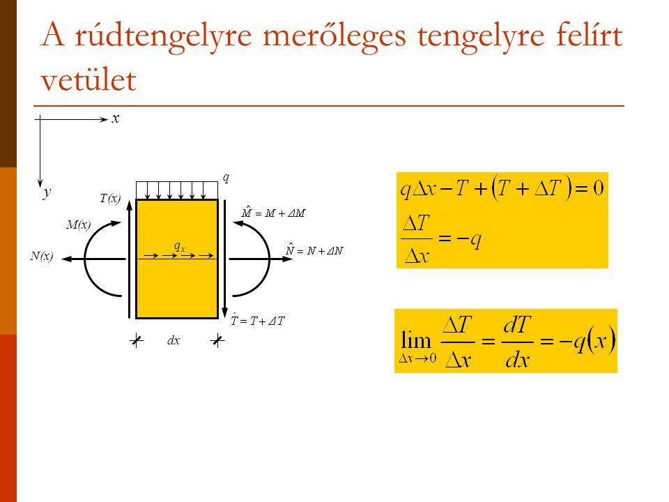 A rúdtengelyre merőleges tengelyre felírt vetület x y dx N(x) T(x) M(x) q qxqx