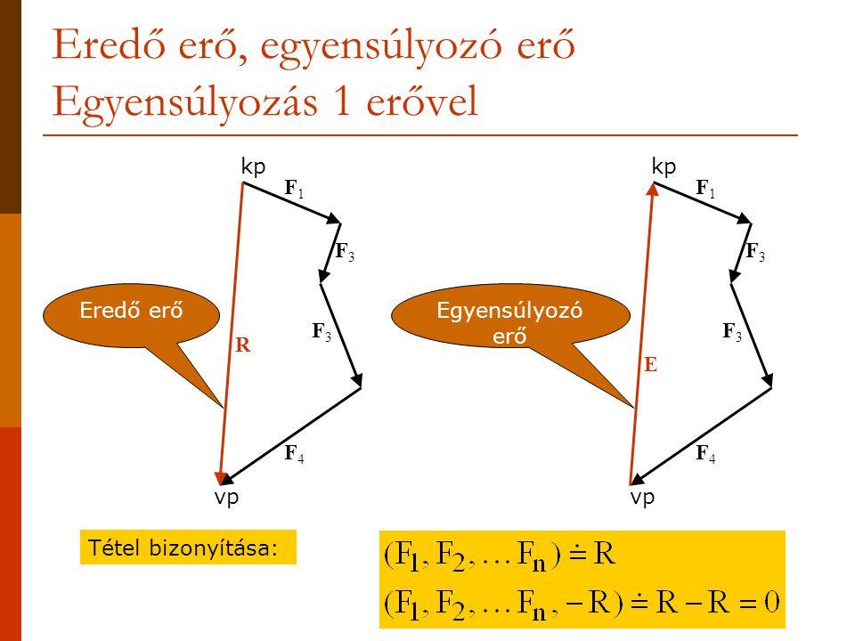 Eredő erő, egyensúlyozó erő Egyensúlyozás 1 erővel kp vp F1F1 F3F3 F3F3 F4F4 F1F1 F3F3 F3F3 F4F4 Eredő erő R Egyensúlyozó erő E Tétel bizonyítása:
