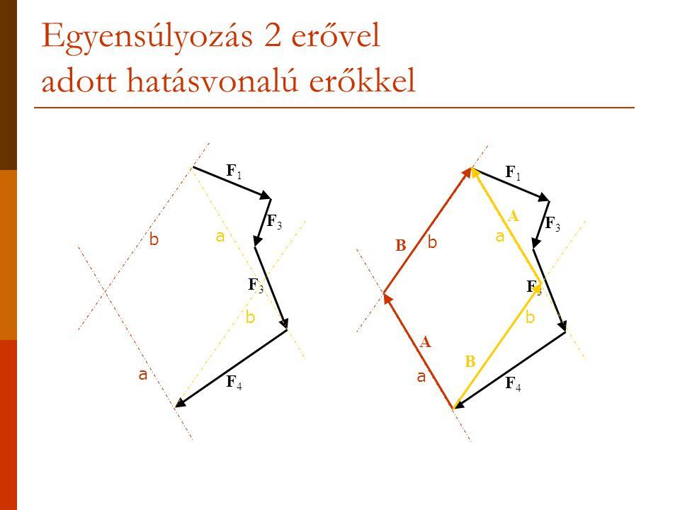 Egyensúlyozás 2 erővel adott hatásvonalú erőkkel F1F1 F3F3 F3F3 F4F4 a b F1F1 F3F3 F3F3 F4F4 B A a bb a b a A B