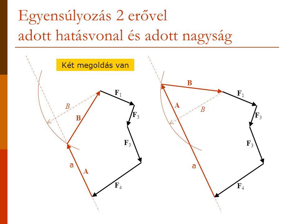 Egyensúlyozás 2 erővel adott hatásvonal és adott nagyság F1F1 F3F3 F3F3 F4F4 a F1F1 F3F3 F3F3 F4F4 a B B B A A B Két megoldás van