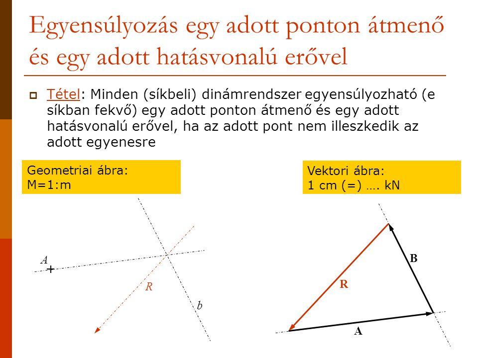Egyensúlyozás egy adott ponton átmenő és egy adott hatásvonalú erővel  Tétel: Minden (síkbeli) dinámrendszer egyensúlyozható (e síkban fekvő) egy adott ponton átmenő és egy adott hatásvonalú erővel, ha az adott pont nem illeszkedik az adott egyenesre R A b Geometriai ábra: M=1:m Vektori ábra: 1 cm (=) ….