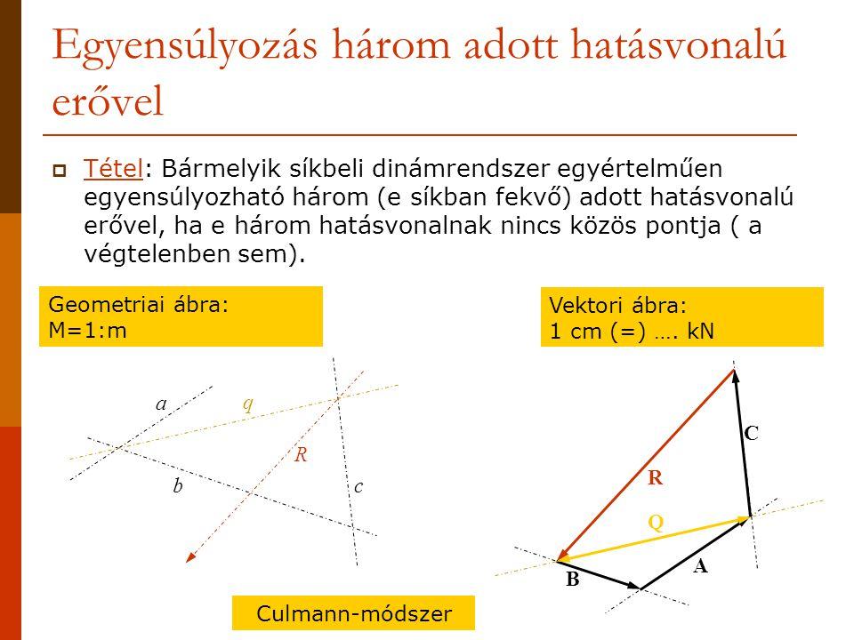 Egyensúlyozás három adott hatásvonalú erővel  Tétel: Bármelyik síkbeli dinámrendszer egyértelműen egyensúlyozható három (e síkban fekvő) adott hatásvonalú erővel, ha e három hatásvonalnak nincs közös pontja ( a végtelenben sem).