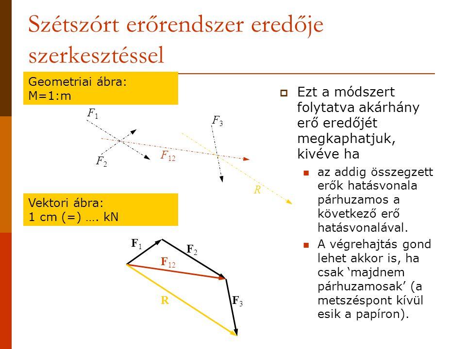 Szétszórt erőrendszer eredője szerkesztéssel F1F1 F2F2 F3F3 F1F1 F2F2 F3F3 F 12 R R Geometriai ábra: M=1:m Vektori ábra: 1 cm (=) ….